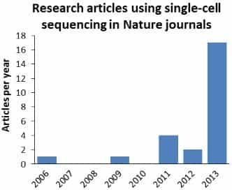 The number of original research articles published in Nature journals exploded in 2013